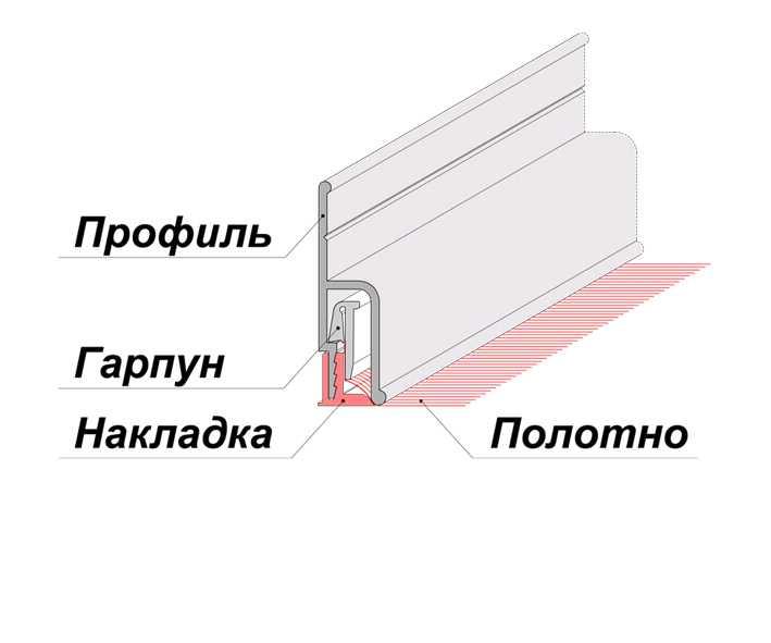 гарпунная система монтажа натяжных потолков